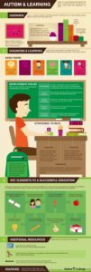 Autism and Learning - Autism speaks How does autism affect a way a person learns? This infographic takes a look at autism and learning.