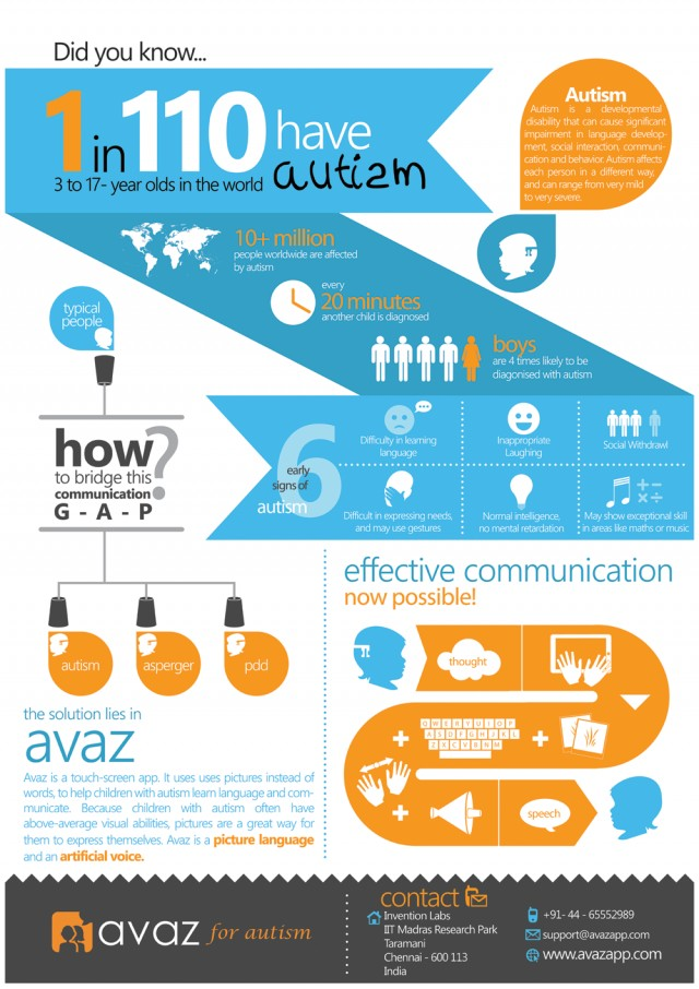 This infographic talks about what autism is.